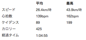 PS-100を使った日のStravaデータ