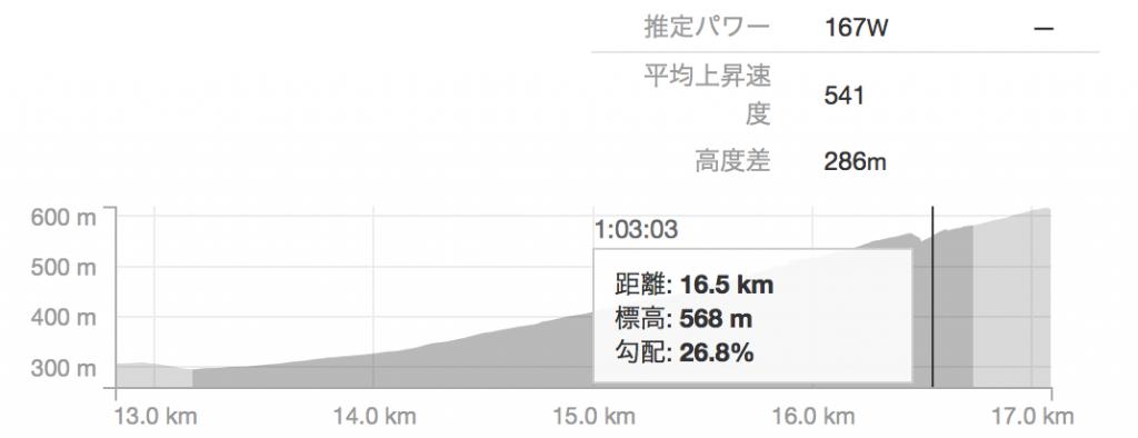 斜度26%って、誰だこんな坂作ったのは